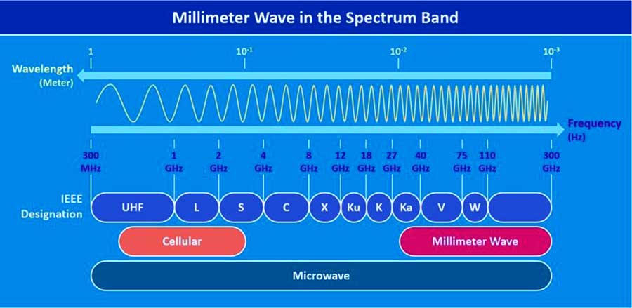 Millimeter-waves