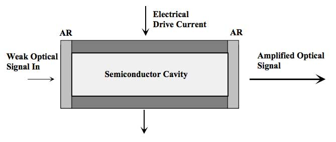 Semiconductor-Optical-Amplifier-SOA