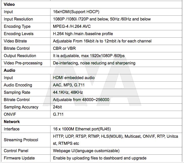 Bộ mã hoá IPTV, 3U Rack 16 kênh, Mã hoá HDMI sang IP