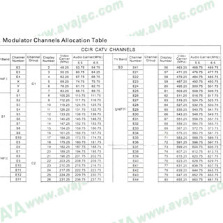 Bảng kênh điều chế tín hiệu PAL B/G, D/K tổng hợp kênh và dải tần