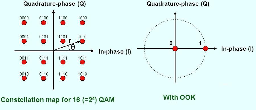 Phương pháp điều chế QAM